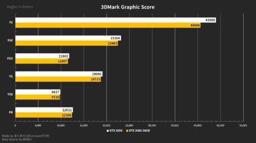 GeForce RTX tres mil ochenta Ti con veinte GB (dos)