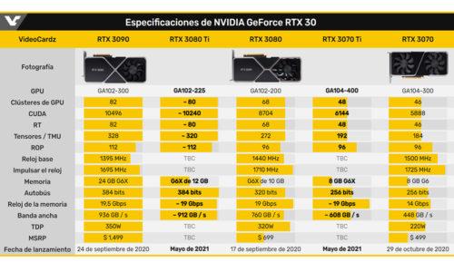 Especificaciones NVIDIA GeForce RTX treinta